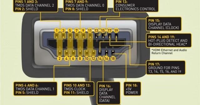 Cấu trúc đầu cắm HDMI